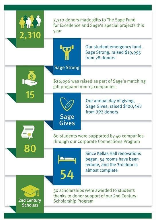 Advancement Infographic
